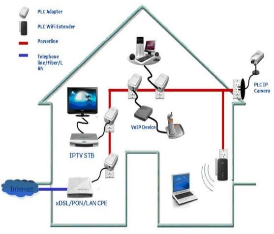خانه هوشمند با PLC