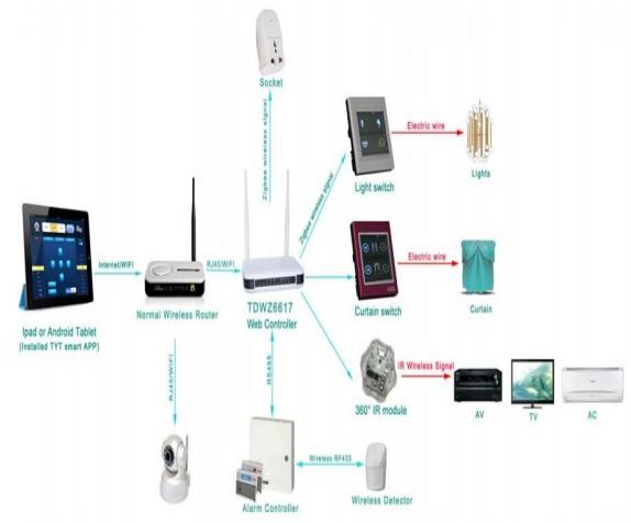 سیستم هوشمند PLC