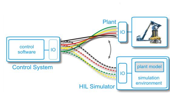 هوشمند سازی خانه با PLC