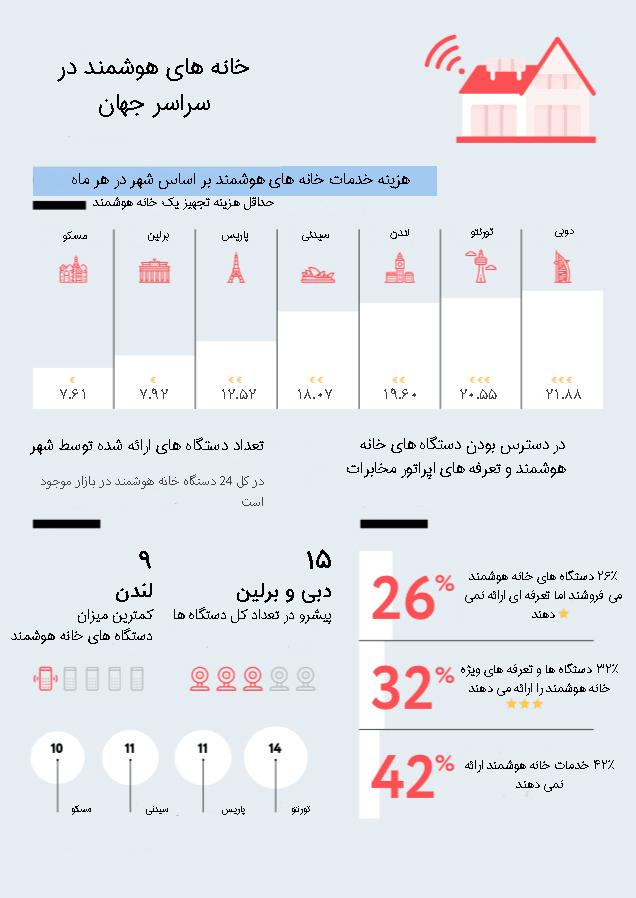 خانه هوشمند ایرانی